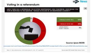 IPSOS MORI poll August 2015